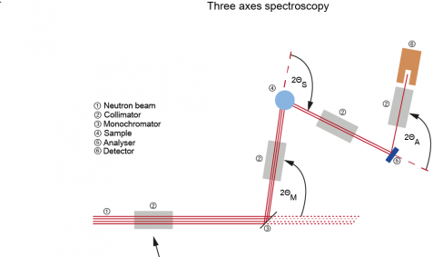 Three axes spectrometry