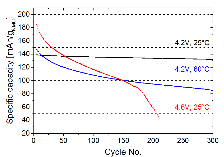 fig1: Transition metal deposition and capacity fade Li-ion batteries using PGAA, XRD, AC impedance