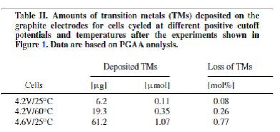 tab2: Transition metal deposition and capacity fade Li-ion batteries using PGAA, XRD, AC impedance