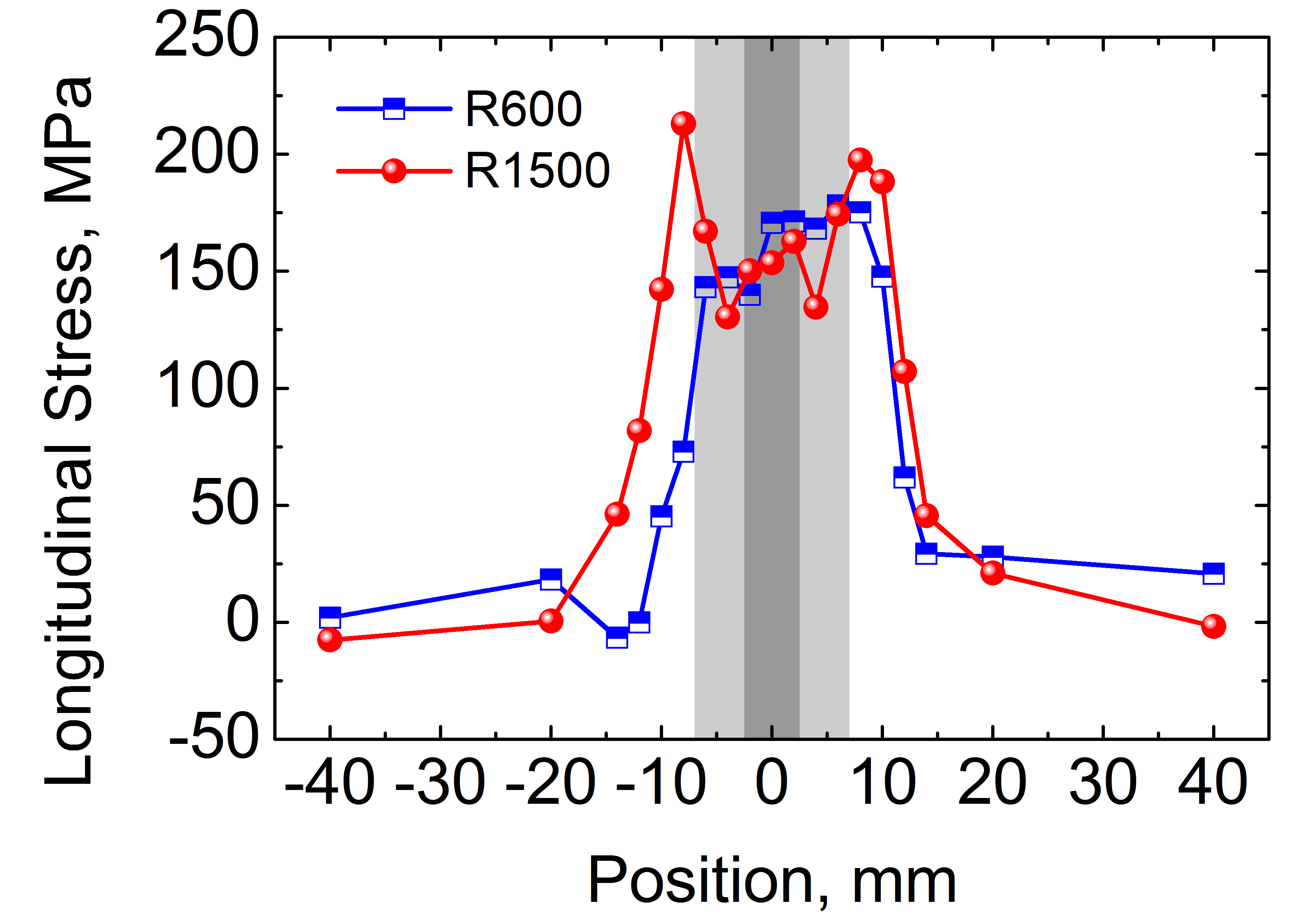 fig3: Macroscopic and microscopic residual stresses in friction stir welded metal matrix composites